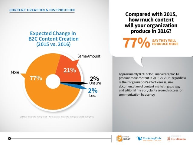 14 CONTENT CREATION  DISTRIBUTION Compared with 2015, how much content will your organization produce in 2016? Approximate...