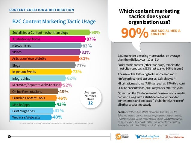 15 CONTENT CREATION  DISTRIBUTION Which content marketing tactics does your organization use? B2C marketers are using more...