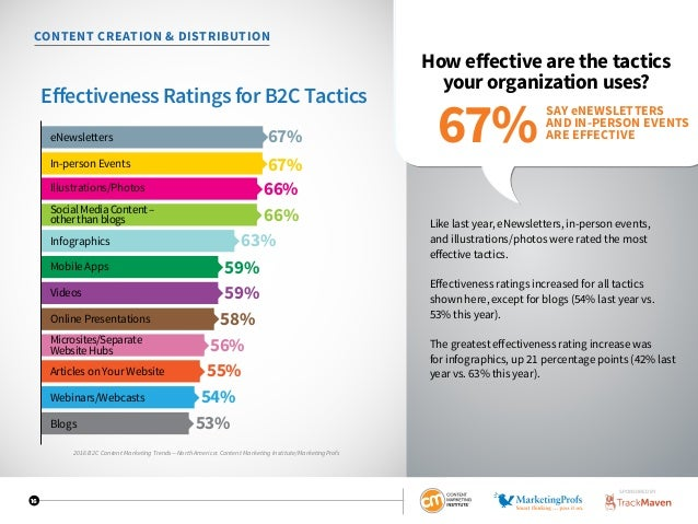 16 CONTENT CREATION  DISTRIBUTION How effective are the tactics your organization uses? Like last year, eNewsletters, in-p...