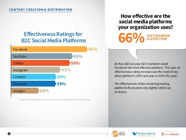 18 CONTENT CREATION  DISTRIBUTION How effective are the social media platforms your organization uses? As they did last ye...