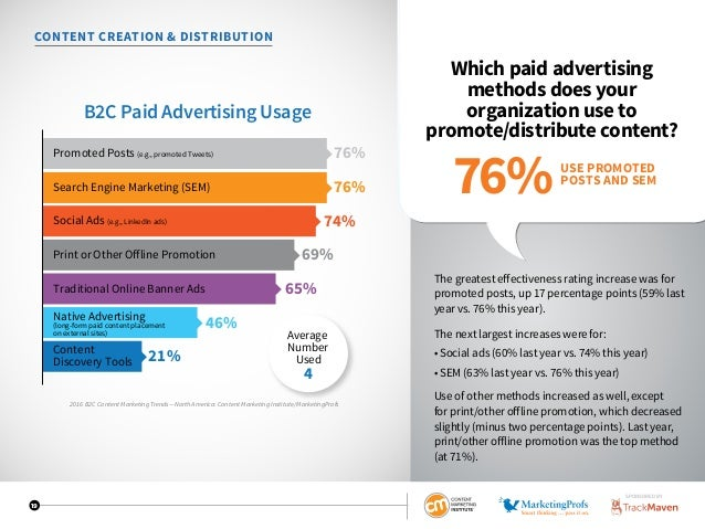 19 CONTENT CREATION  DISTRIBUTION Which paid advertising methods does your organization use to promote/distribute content?...