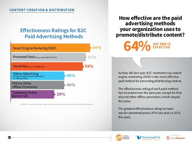 20 CONTENT CREATION  DISTRIBUTION How effective are the paid advertising methods your organization uses to promote/distrib...