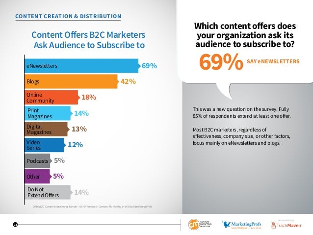 21 CONTENT CREATION  DISTRIBUTION Which content offers does your organization ask its audience to subscribe to? This was a...