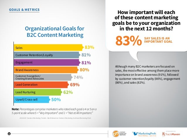 22 GOALS  METRICS How important will each of these content marketing goals be to your organization in the next 12 months? ...