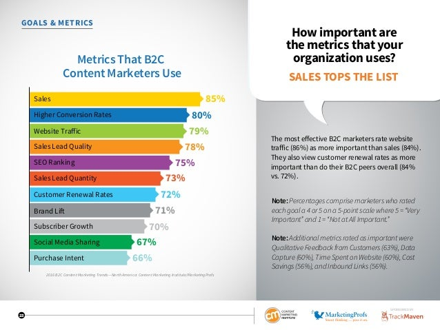 23 GOALS  METRICS How important are the metrics that your organization uses? The most effective B2C marketers rate website...