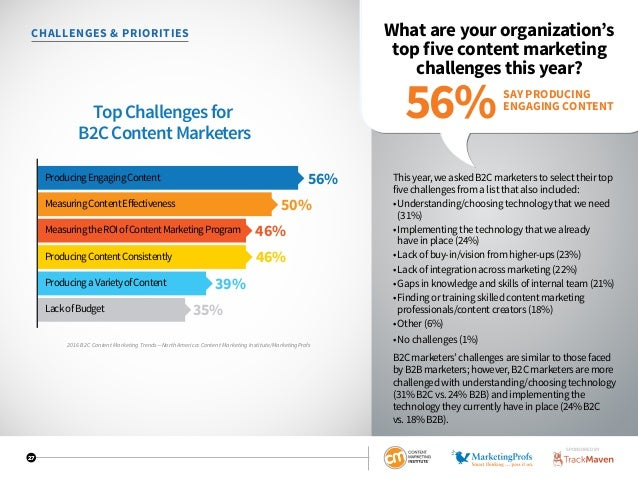 27 CHALLENGES  PRIORITIES What are your organization's top five content marketing challenges this year? This year, we aske...