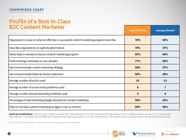 """29 COMPARISON CHART Profile of a Best-in-Class B2C Content Marketer Chart term definitions: A""""best-in-class""""contentmarkete..."""