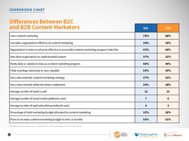 30 B2C B2B Uses content marketing 76% 88% Considers organization effective at content marketing 38% 30% Organization is cl...