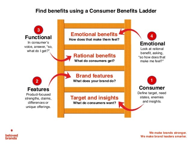 We make brands stronger. We make brand leaders smarter. Target and insightsWhat do consumers want? Brand featuresWhat do...