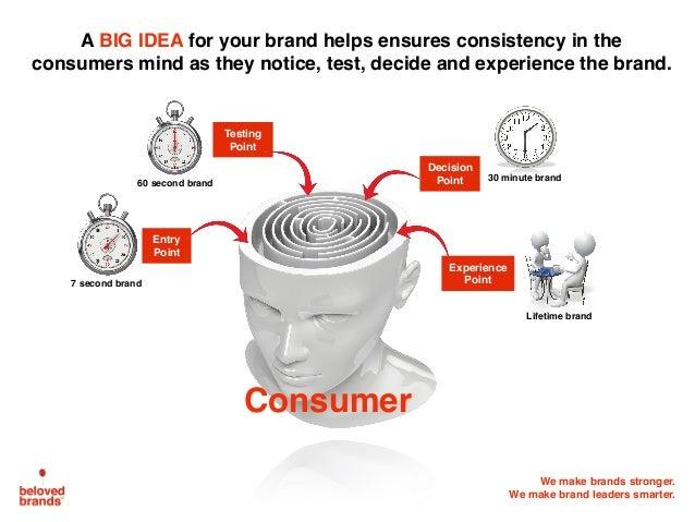 We make brands stronger. We make brand leaders smarter. 7 second brand 60 second brand 30 minute brand Lifetime brand Deci...