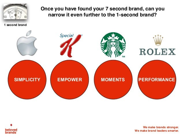 We make brands stronger. We make brand leaders smarter. SIMPLICITY Once you have found your 7 second brand, can you narrow...