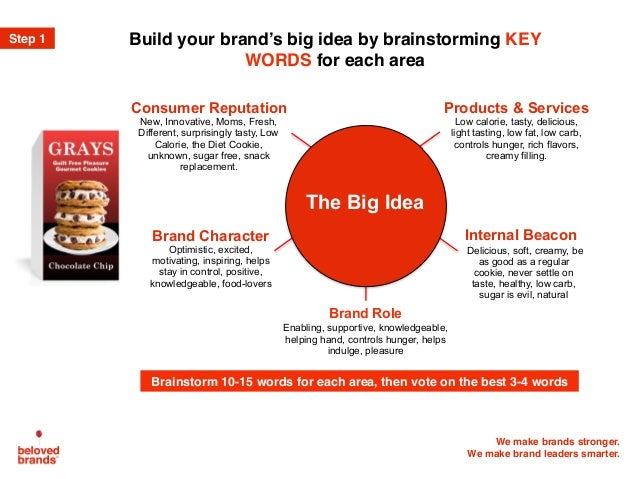 How To Find Your Brand S Big Idea