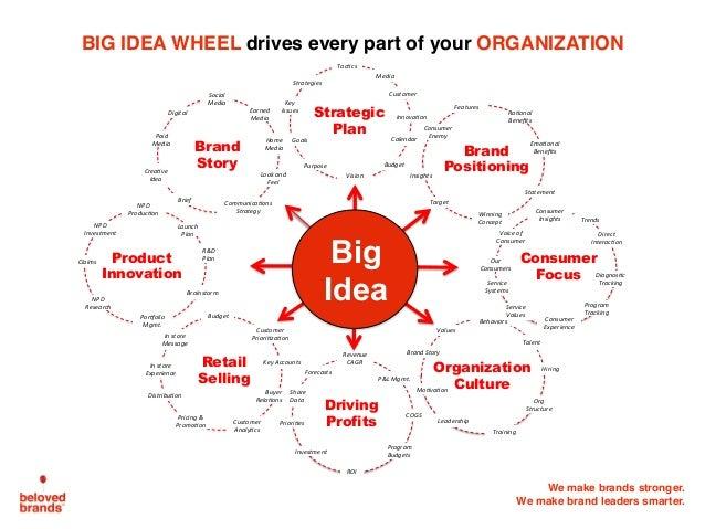 We make brands stronger. We make brand leaders smarter. Brand Story Brand Positioning Strategic Plan Retail Selling Organi...