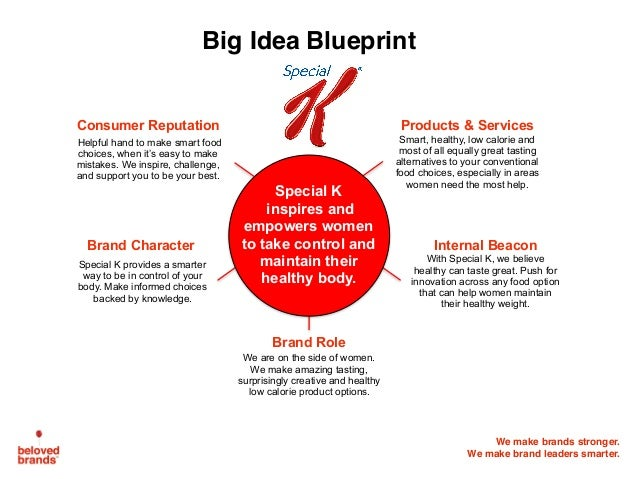 How to find your brands big idea big idea 42 we make brands stronger malvernweather Images