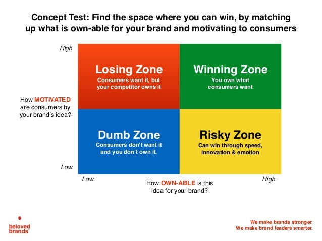 We make brands stronger. We make brand leaders smarter. Concept Test: Find the space where you can win, by matching up wha...