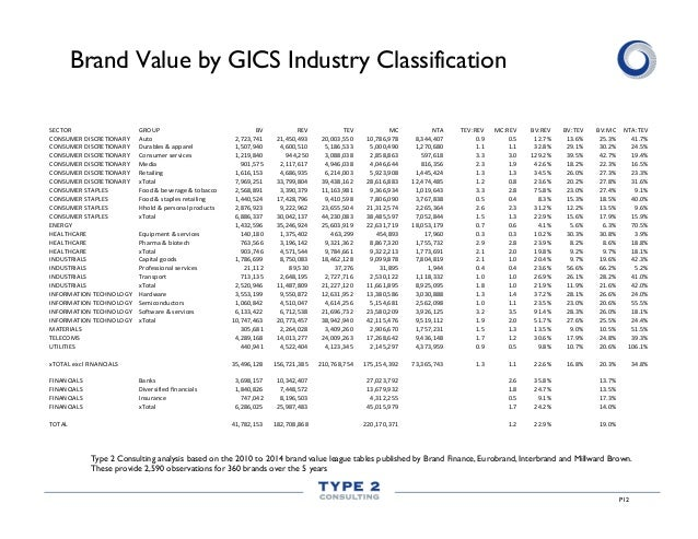 P12 Brand Value by GICS Industry Classification Type 2 Consulting analysis based on the 2010 to 2014 brand value league ta...