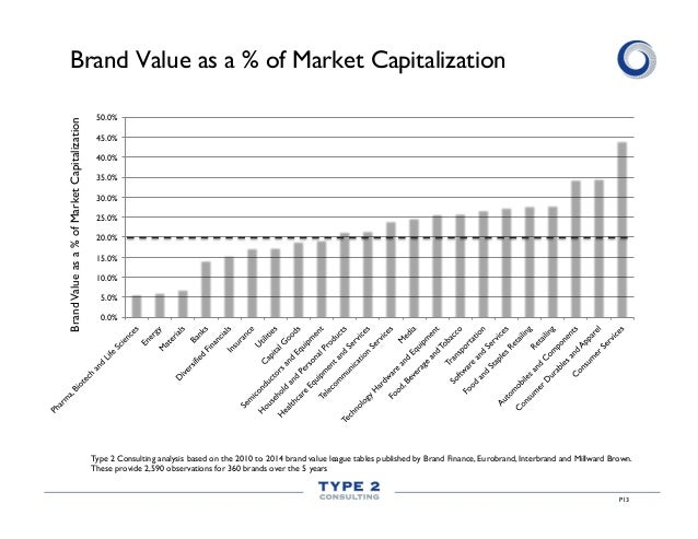 P13 Brand Value as a % of Market Capitalization 0.0% 5.0% 10.0% 15.0% 20.0% 25.0% 30.0% 35.0% 40.0% 45.0% 50.0% Type 2 Con...