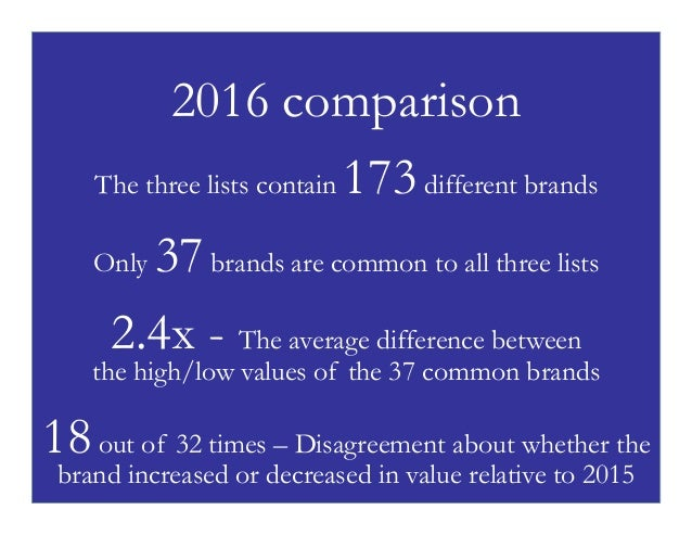 P4 2016 comparison The three lists contain 173different brands Only 37brands are common to all three lists 2.4x - The aver...