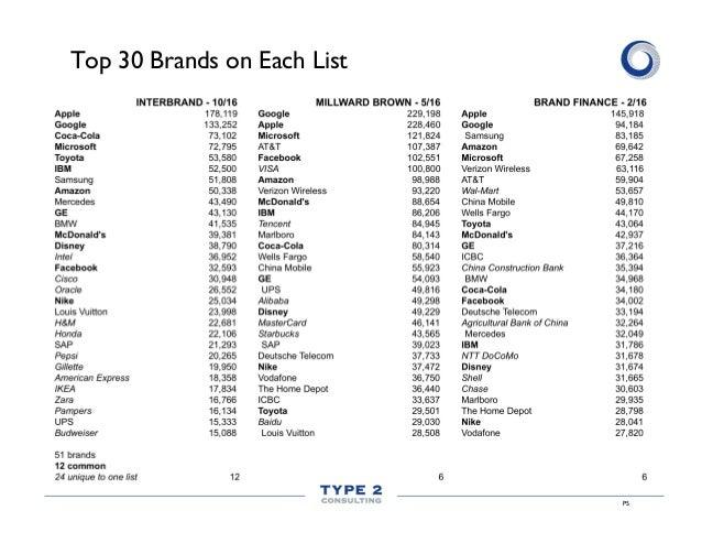 P5 Top 30 Brands on Each List