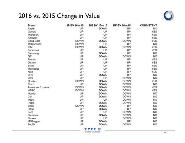 P7 2016 vs. 2015 Change in Value