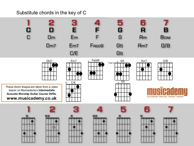 Acoustic Guitar Chord Chart Dolapgnetband