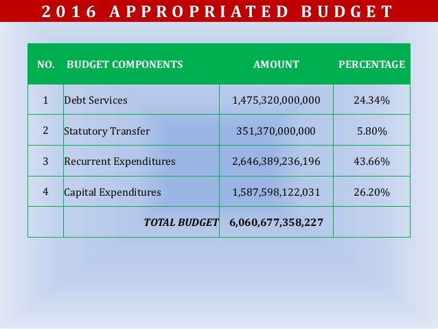 2016 budget overview appropriated verses released