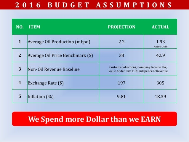 2016 budget overview appropriated verses released Slide 3