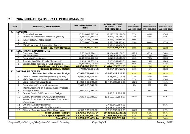 state budgetary allocation an appraisal of An appraisal of the 2016 nigerian budget  chapter one introduction background of the study a budget is a quantitative expression of a plan for a defined period of time it may include planned sales volumes and revenues, resource quantities, costs and expenses, assets, liabilities and cash flows.