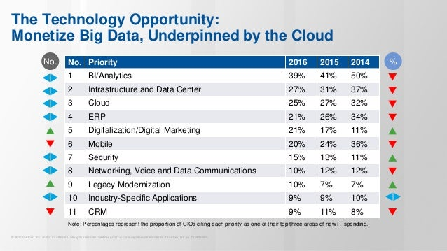 Cios Name Bi Analytics No Technology Priority – Fondos de Pantalla