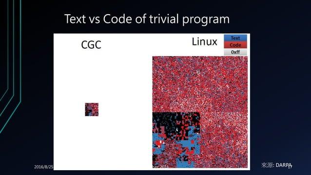 Text vs Code of trivial program 來源: DARPA2016/8/25 Cloudsec 2016 17