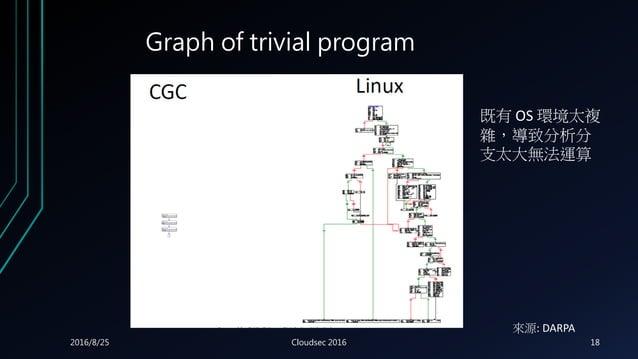 Graph of trivial program 既有 OS 環境太複 雜,導致分析分 支太大無法運算 來源: DARPA 2016/8/25 Cloudsec 2016 18