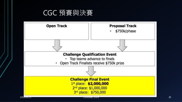 CGC 預賽與決賽 2016/8/25 Cloudsec 2016 20