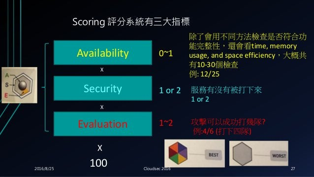Availability Security Evaluation 除了會用不同方法檢查是否符合功 能完整性,還會看time, memory usage, and space efficiency,大概共 有10-30個檢查 例: 12/25 0...