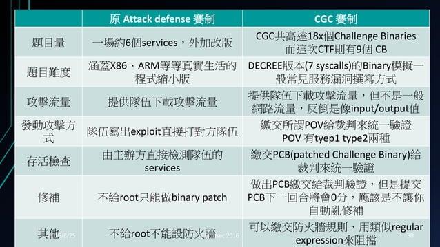 原 Attack defense 賽制 CGC 賽制 題目量 一場約6個services,外加改版 CGC共高達18x個Challenge Binaries 而這次CTF則有9個 CB 題目難度 涵蓋X86、ARM等等真實生活的 程式縮小版 D...