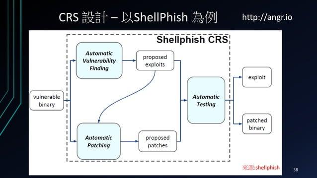 CRS 設計 – 以ShellPhish 為例 來源:shellphish http://angr.io 2016/8/25 Cloudsec 2016 38