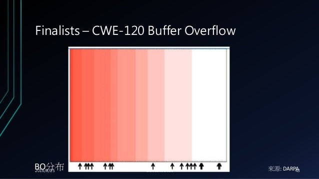 Finalists – CWE-120 Buffer Overflow 來源: DARPABO分布2016/8/25 Cloudsec 2016 43