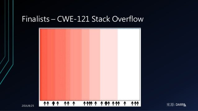 Finalists – CWE-121 Stack Overflow 來源: DARPA2016/8/25 Cloudsec 2016 44