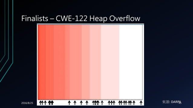 Finalists – CWE-122 Heap Overflow 來源: DARPA2016/8/25 Cloudsec 2016 45