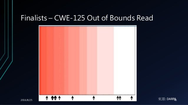 Finalists – CWE-125 Out of Bounds Read 來源: DARPA2016/8/25 Cloudsec 2016 46