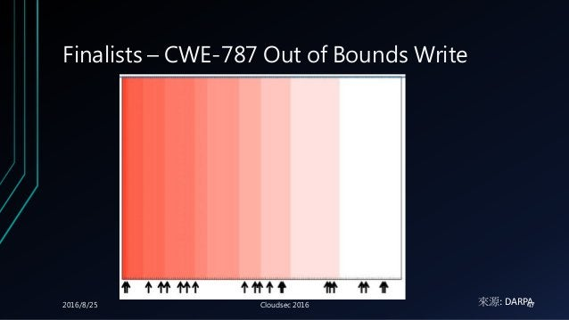 Finalists – CWE-787 Out of Bounds Write 來源: DARPA2016/8/25 Cloudsec 2016 47