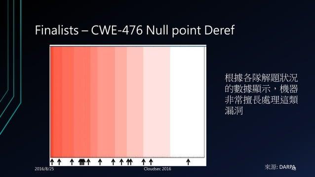 Finalists – CWE-476 Null point Deref 根據各隊解題狀況 的數據顯示,機器 非常擅長處理這類 漏洞 來源: DARPA2016/8/25 Cloudsec 2016 48