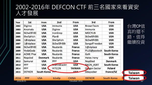 2002-2016年 DEFCON CTF 前三名國家來看資安 人才發展 2016 PPP USA b1o0p CHINA DEFKOR South Korea Taiwan Taiwan 台灣CP值 真的還不 錯,值得 繼續投資 2016/8...