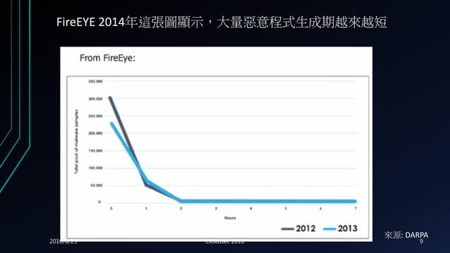 FireEYE 2014年這張圖顯示,大量惡意程式生成期越來越短 來源: DARPA 2016/8/25 Cloudsec 2016 9
