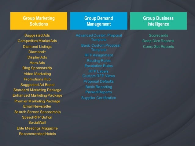 The Cvent Hospitality Cloud Platform Overview