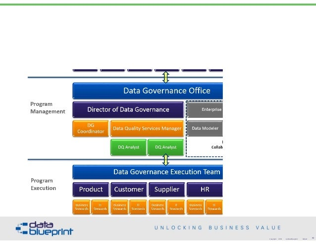 Data ed slides best practices in data stewardship technical copyright 2016 by data blueprint slide 54 malvernweather Choice Image