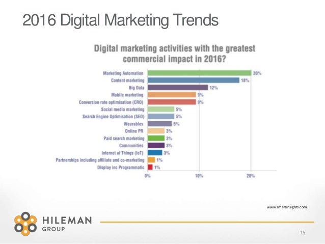 15 2016 Digital Marketing Trends www.smartinsights.com