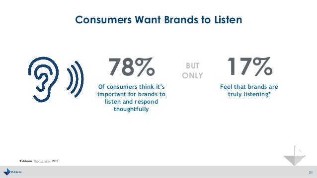 Consumers Want Brands to Listen 21 Of consumers think it's important for brands to listen and respond thoughtfully 78% 17%...