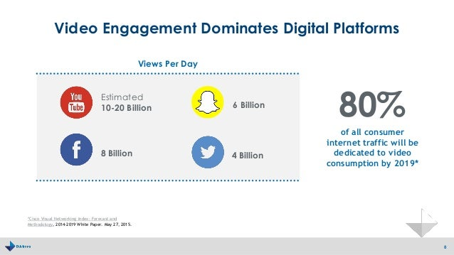 Video Engagement Dominates Digital Platforms 8 of all consumer internet traffic will be dedicated to video consumption by ...