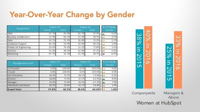 Female Male Female Male Co-Founder 0.0% 100.0% 0.0% 100.0% 0.0% C-Level 0.0% 100.0% 0.0% 100.0% 0.0% Vice President 26.3% ...