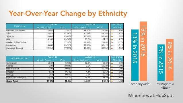 Minority Group White Minority Group White Business Enablement 14.6% 85.4% 18.50% 81.50% 3.9% Sales 7.44% 92.56% 10.76% 89....